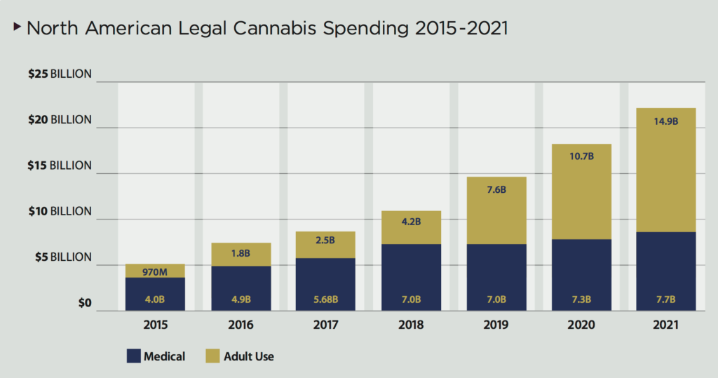 North American Cannabis Spending in 2022